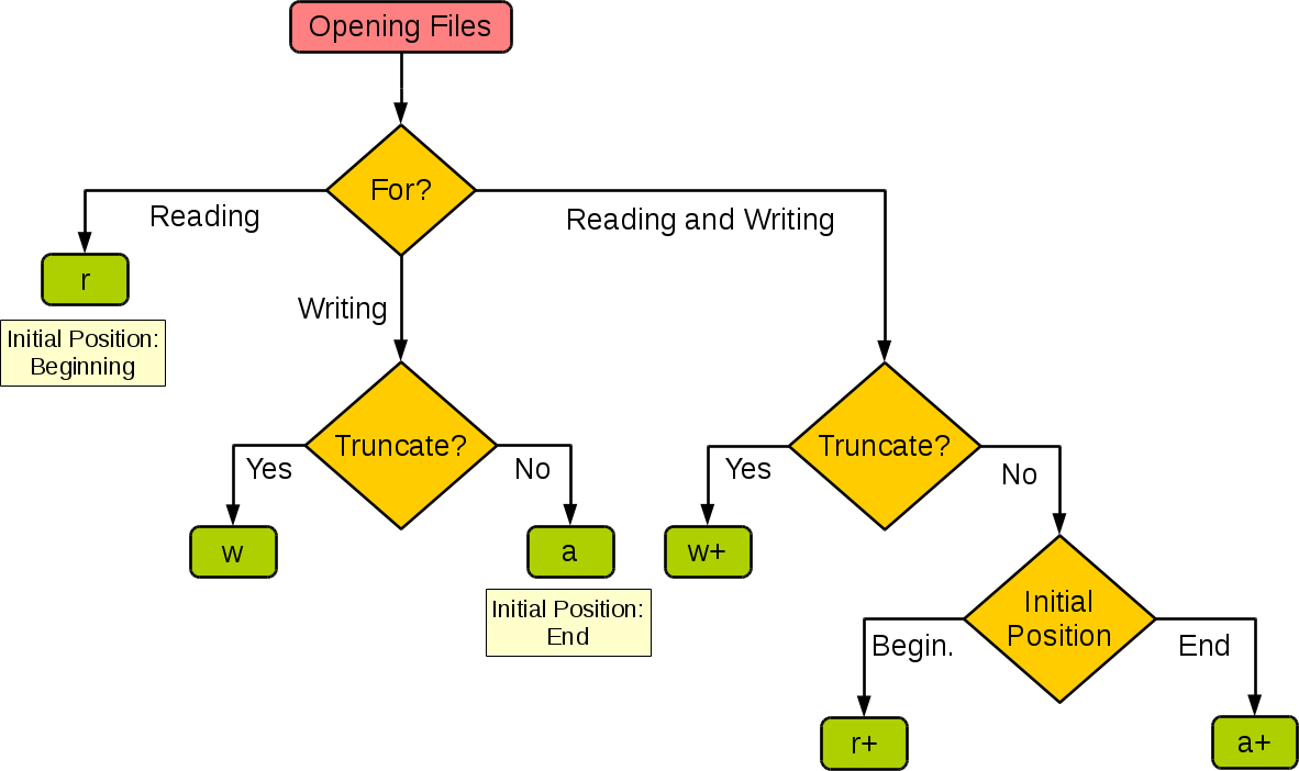 Open python file